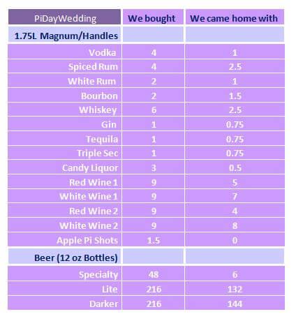 KEB Liquor Chart