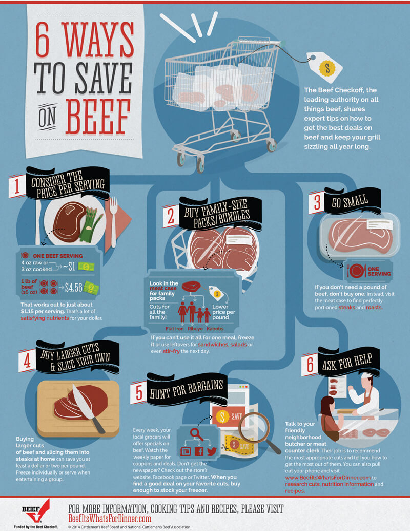 Great tips on how to save on beef!